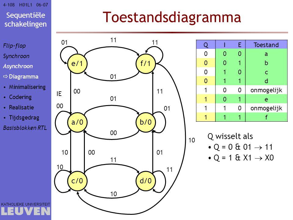 Toestandsdiagramma Q wisselt als Q = 0 & 01  11 Q = 1 & X1  X0 e/1