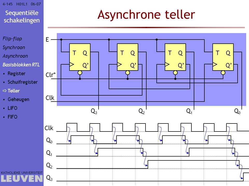 Asynchrone teller E T Q T Q T Q T Q Q' Q' Q' Q' Clr* Clk Q3 Q2 Q1 Q0