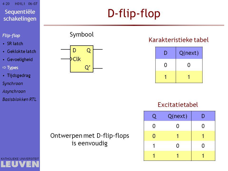 D-flip-flop Symbool Karakteristieke tabel Excitatietabel