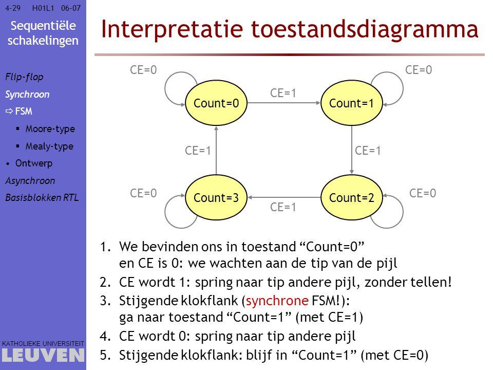 Interpretatie toestandsdiagramma