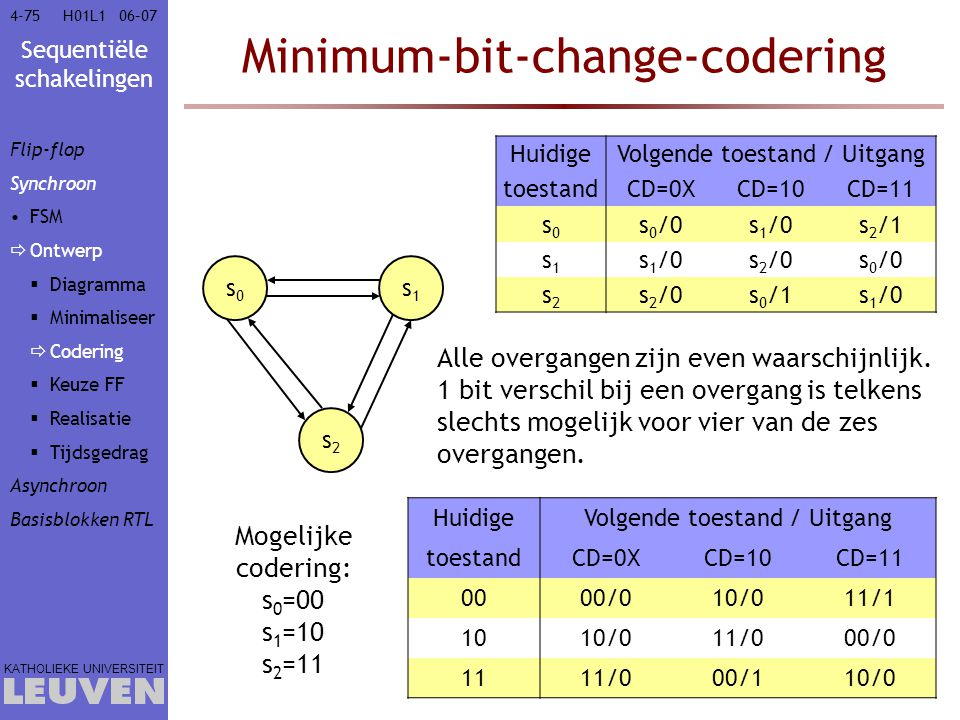 Minimum-bit-change-codering