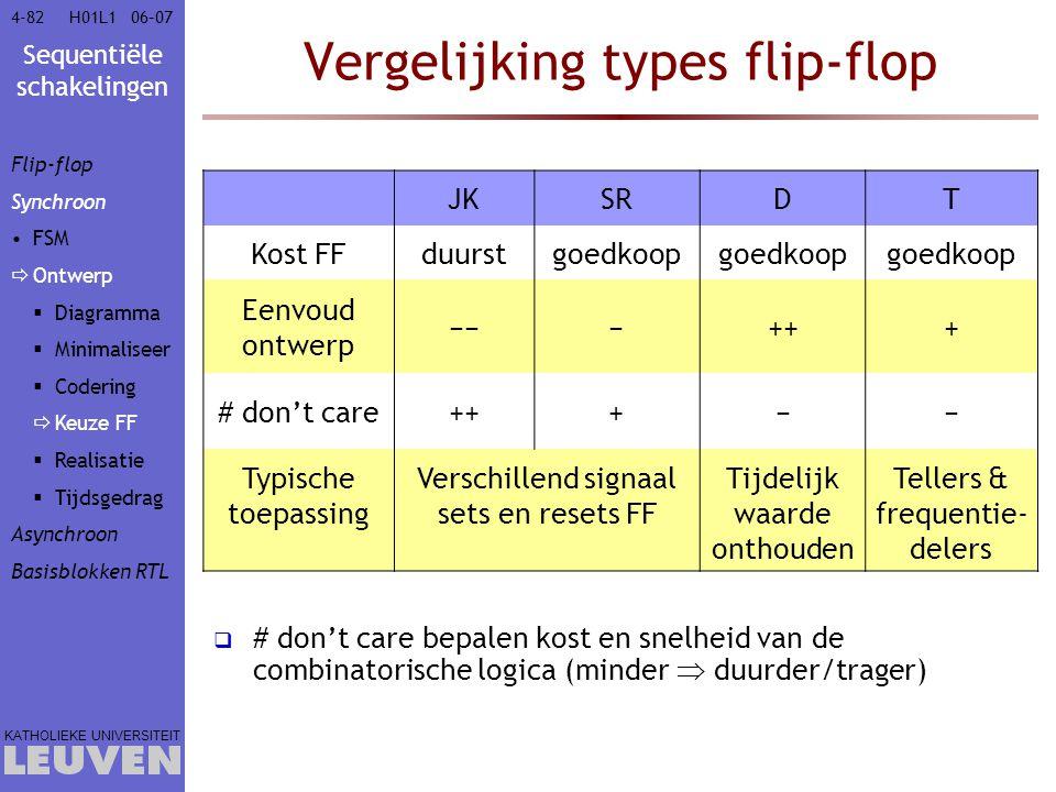 Vergelijking types flip-flop