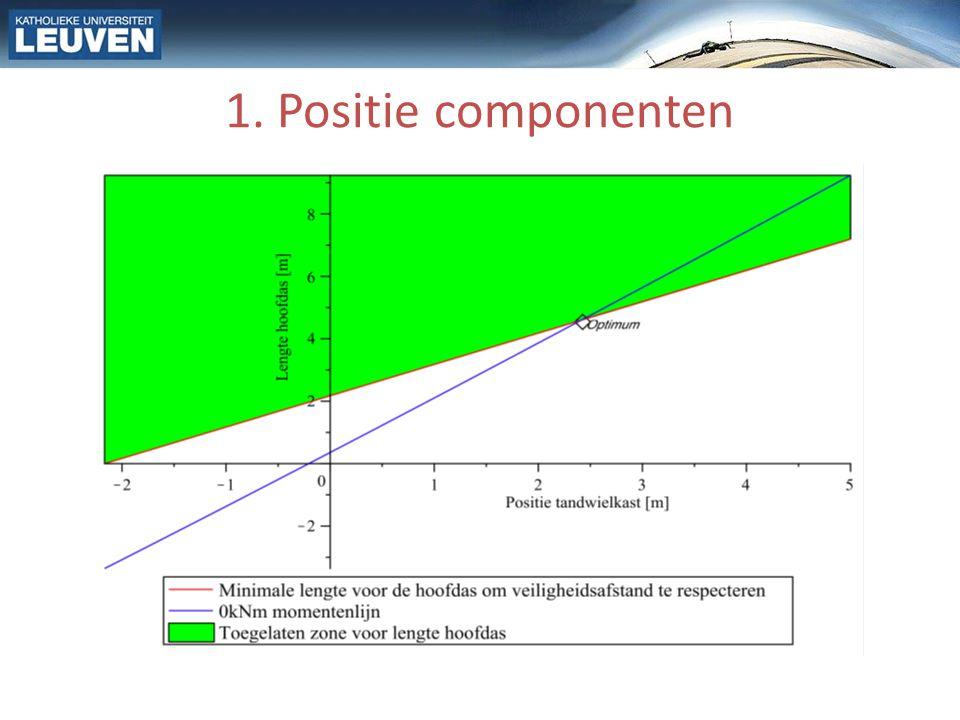 1. Positie componenten