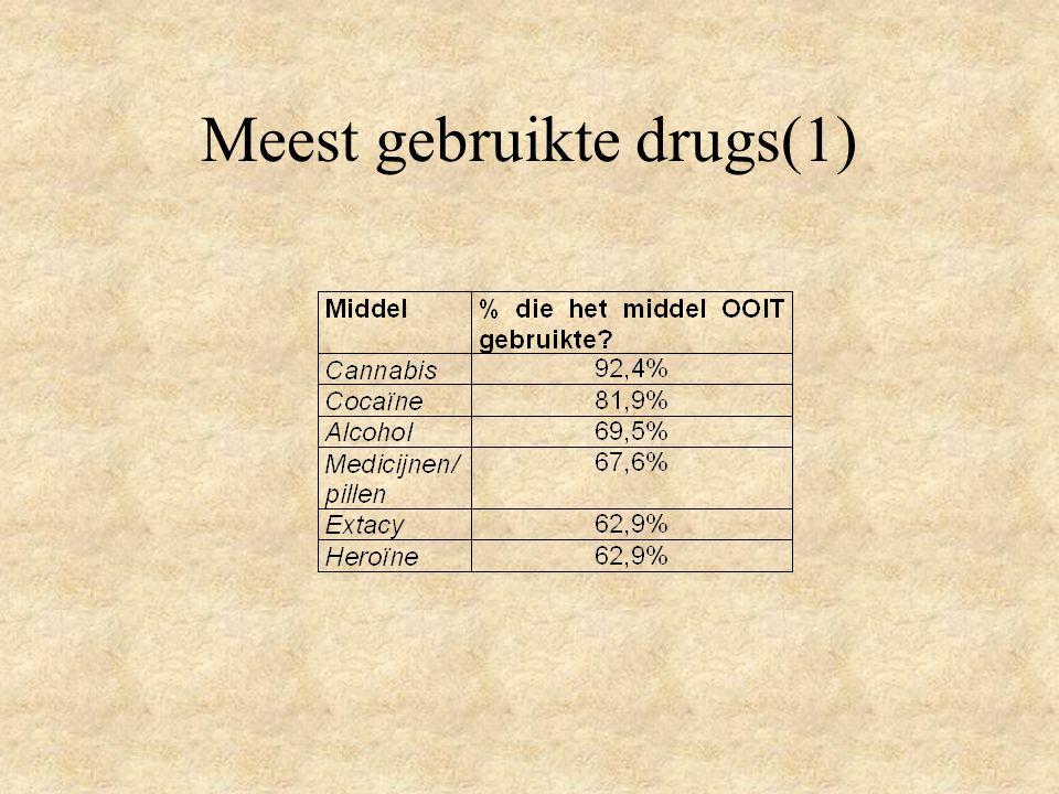 Meest gebruikte drugs(1)