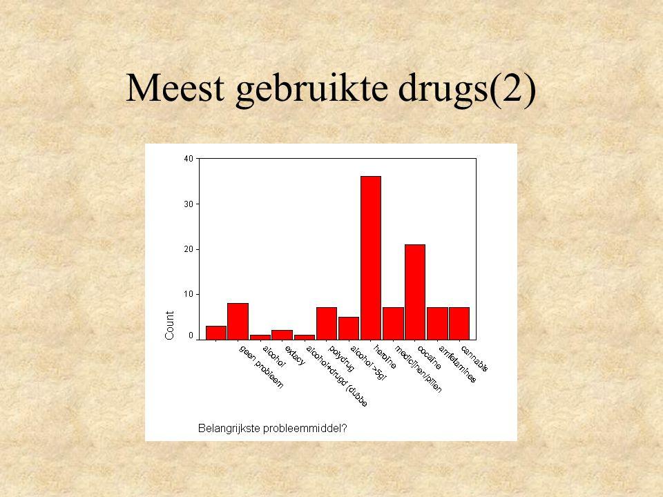 Meest gebruikte drugs(2)