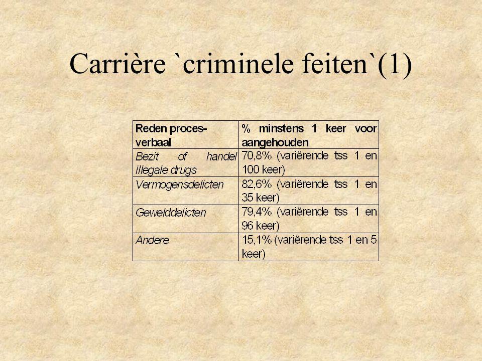 Carrière `criminele feiten`(1)