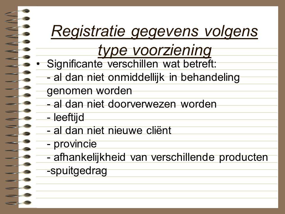 Registratie gegevens volgens type voorziening