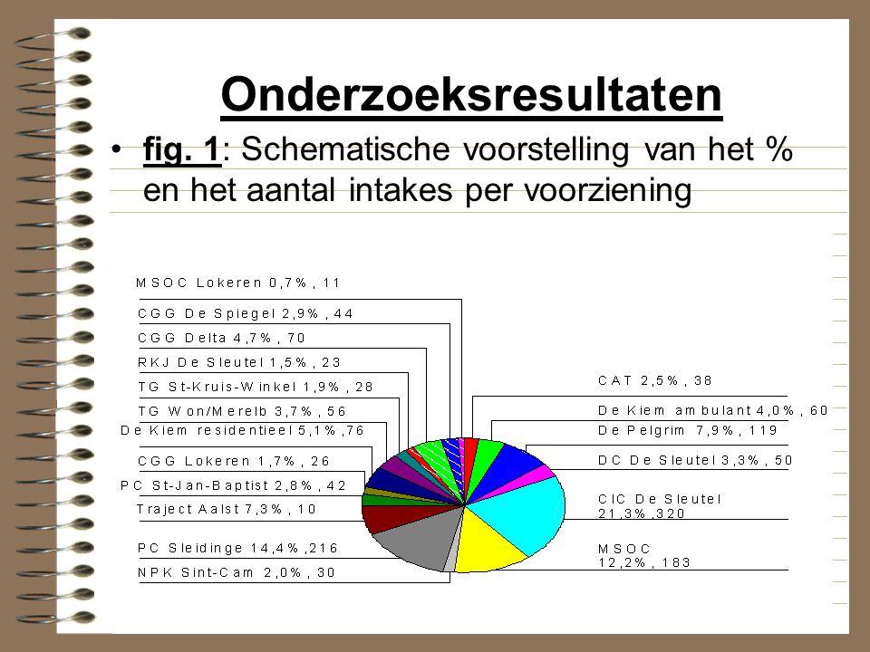 Onderzoeksresultaten