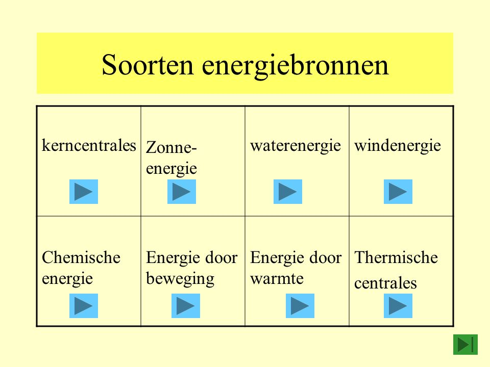 Soorten energiebronnen