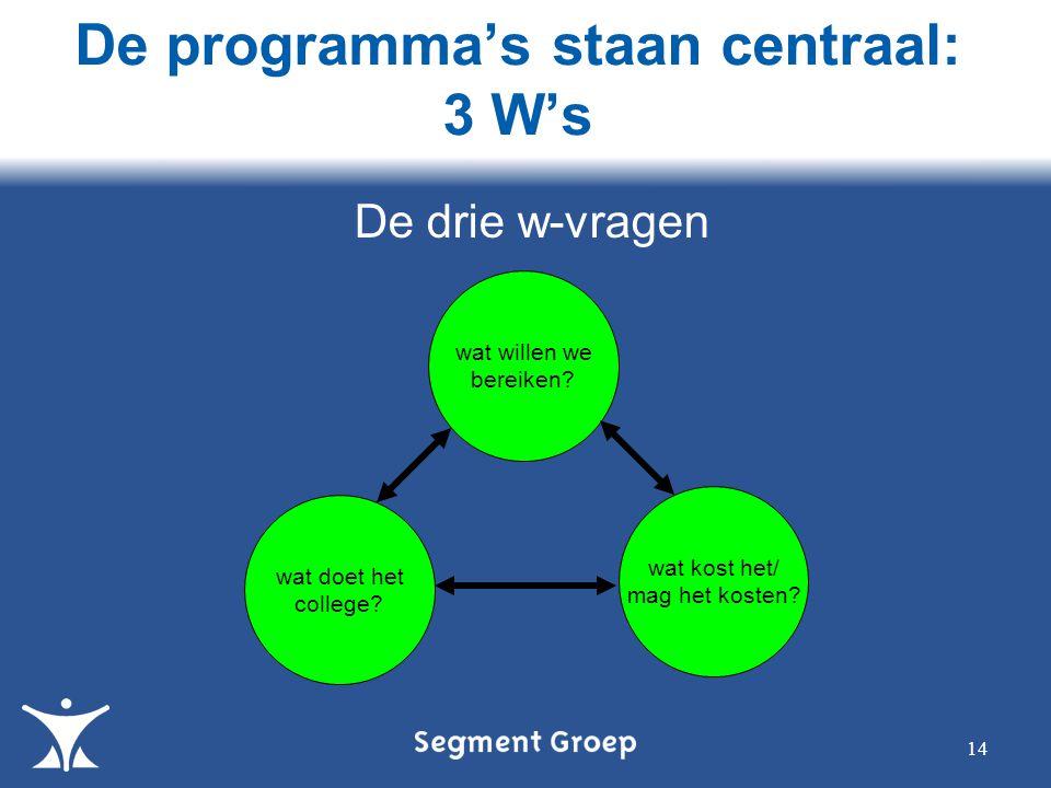 De programma's staan centraal: 3 W's