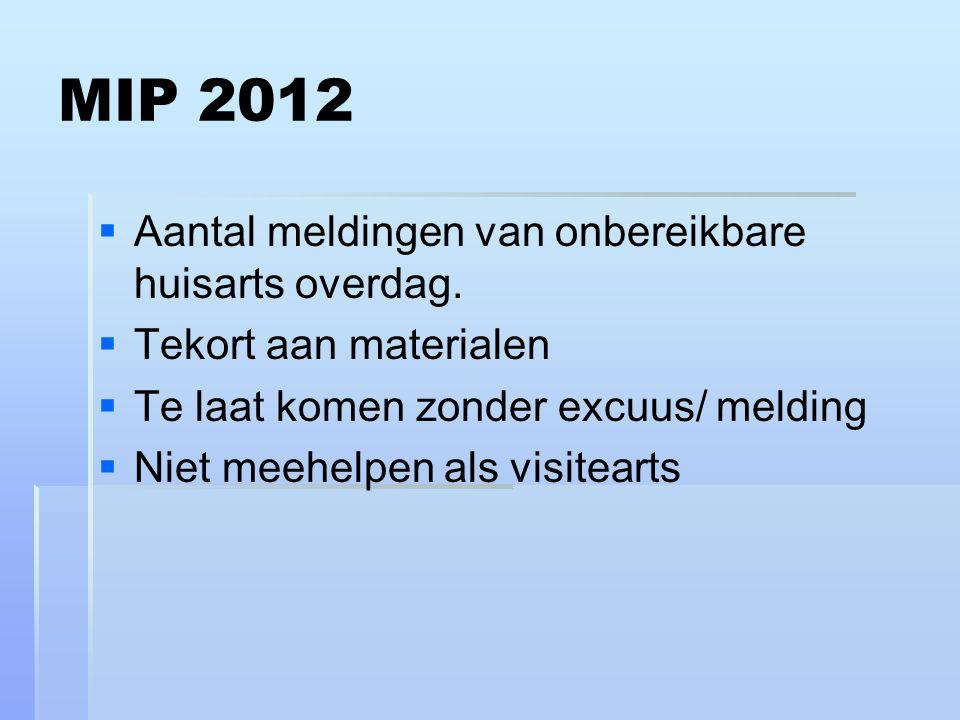 MIP 2012 Aantal meldingen van onbereikbare huisarts overdag.