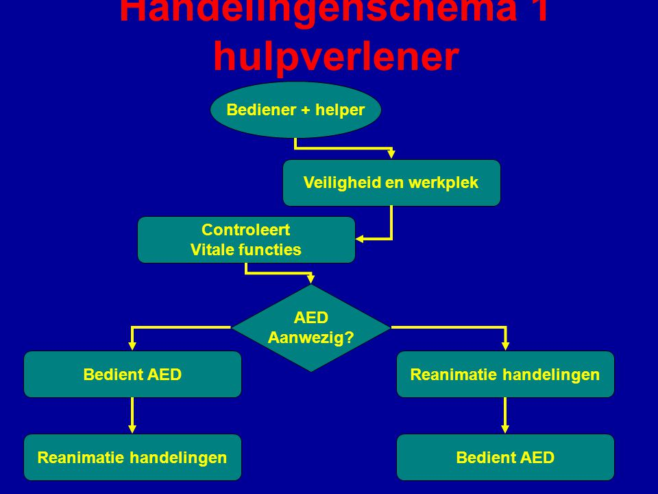 Handelingenschema 1 hulpverlener
