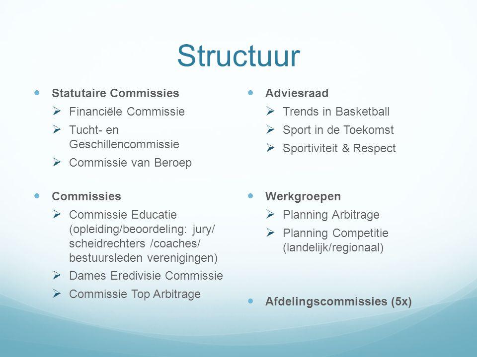 Structuur Statutaire Commissies Financiële Commissie