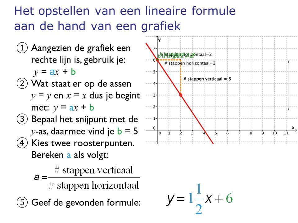 Het opstellen van een lineaire formule aan de hand van een grafiek