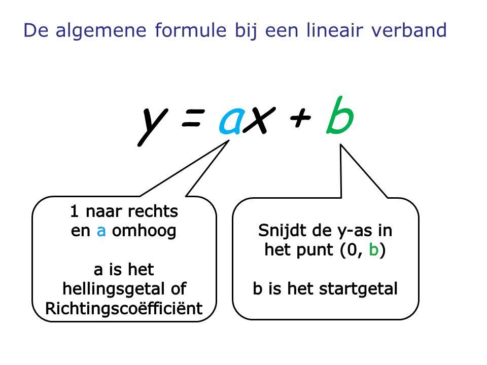De algemene formule bij een lineair verband