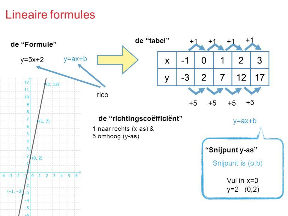 Lineaire formules x -1 1 2 3 y -3 7 12 17 de tabel +1 de Formule