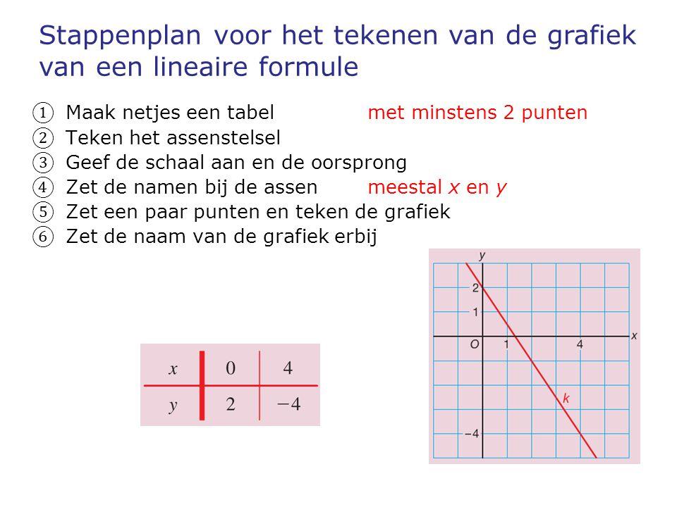 Stappenplan voor het tekenen van de grafiek van een lineaire formule