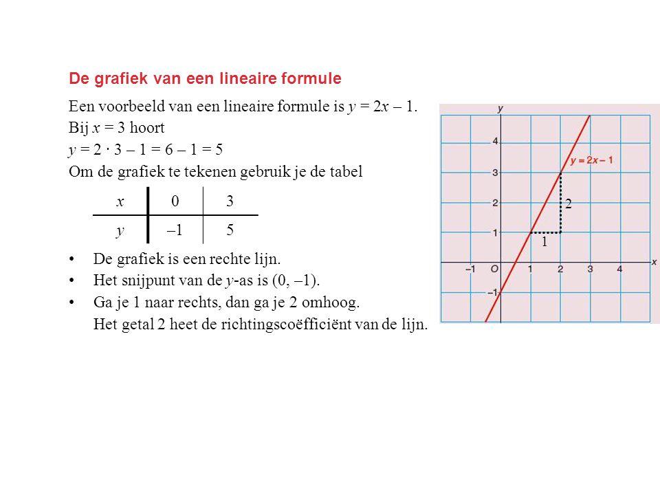 De grafiek van een lineaire formule