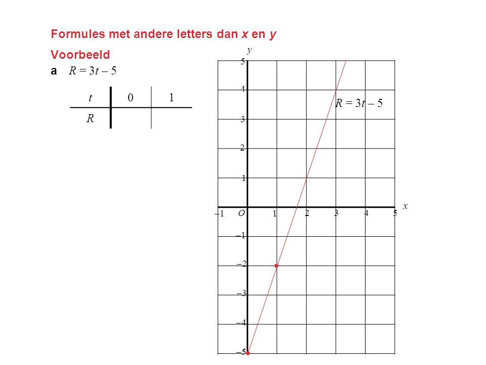 Formules met andere letters dan x en y