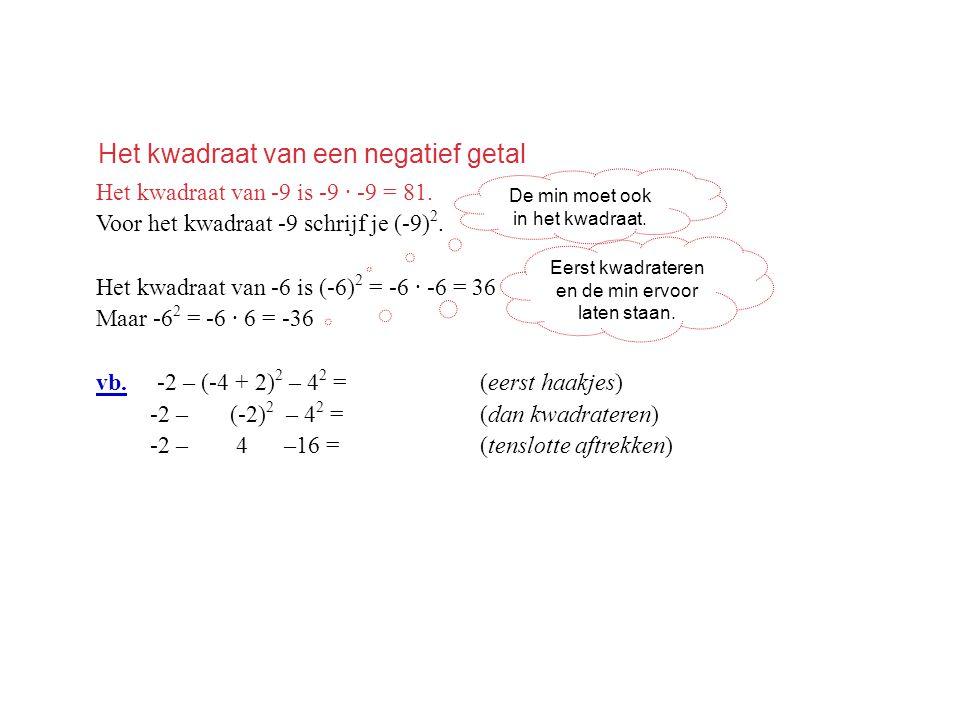 Het kwadraat van een negatief getal