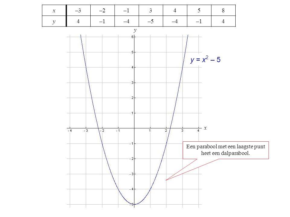 Een parabool met een laagste punt heet een dalparabool.