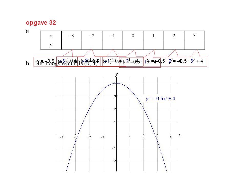 opgave 32 a b Het hoogste punt is (0, 4). x –3 –2 –1 1 2 3 y –0,5 3,5