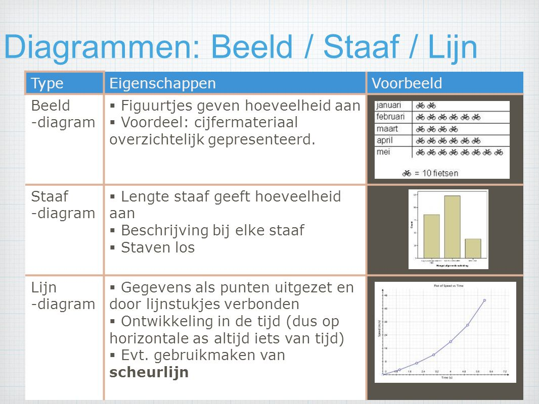 Diagrammen: Beeld / Staaf / Lijn