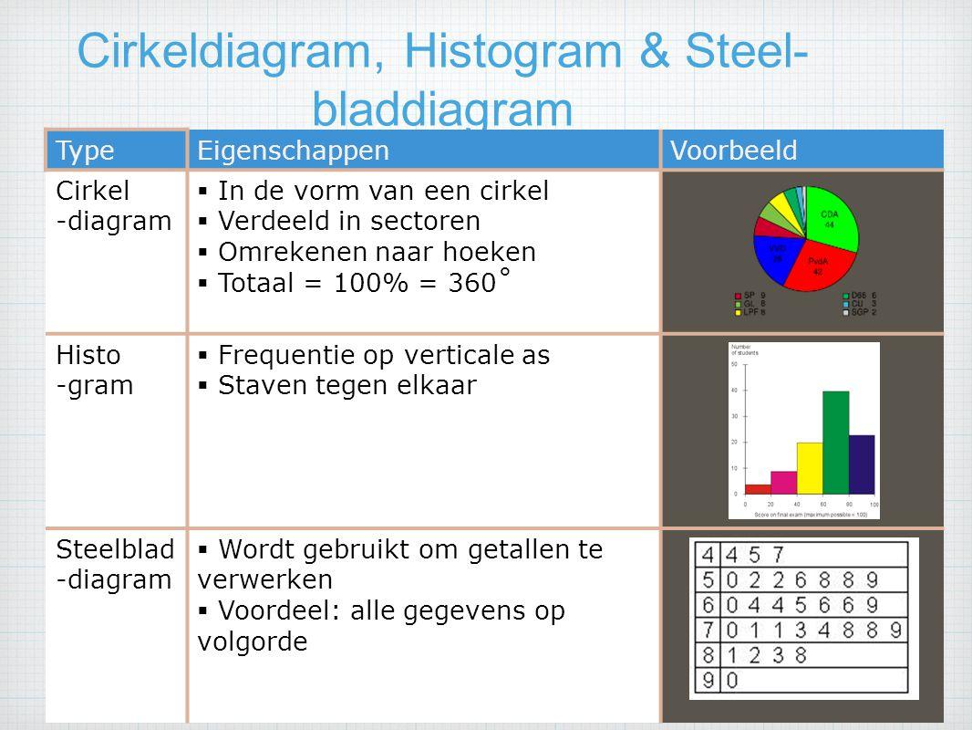 Cirkeldiagram, Histogram & Steel-bladdiagram