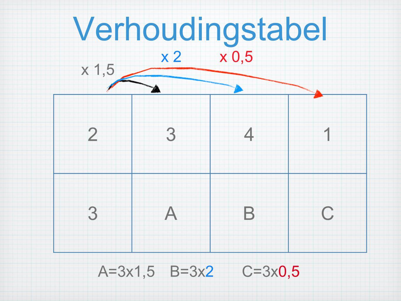 Verhoudingstabel x 2 x 0,5 x 1,5 2 3 4 1 A B C A=3x1,5 B=3x2 C=3x0,5