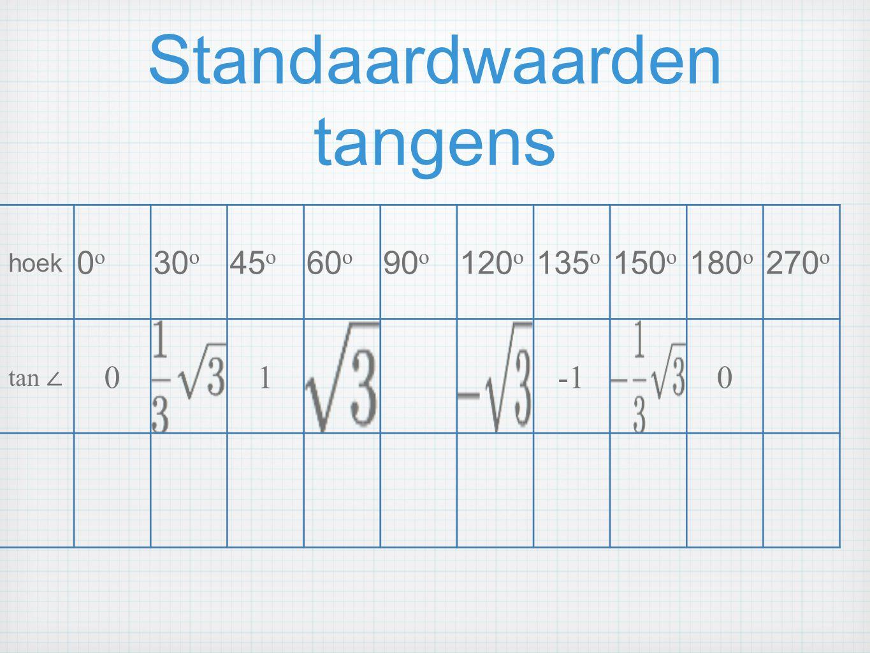 Standaardwaarden tangens