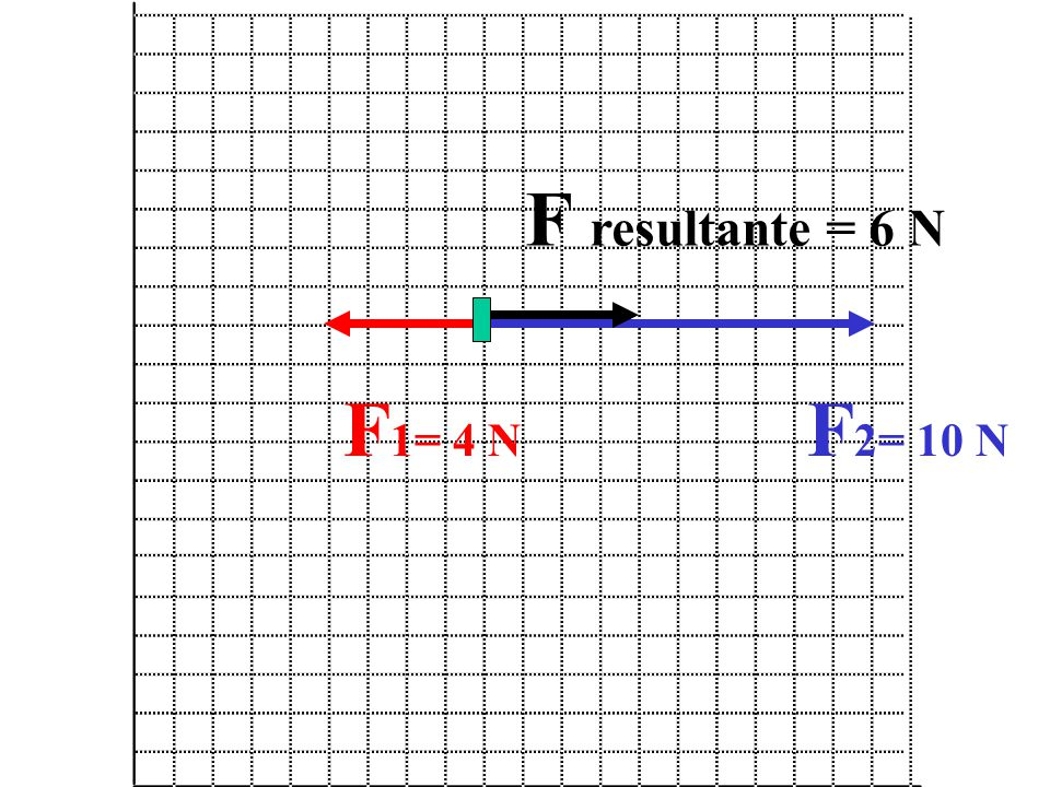 F resultante = 6 N F1= 4 N F2= 10 N