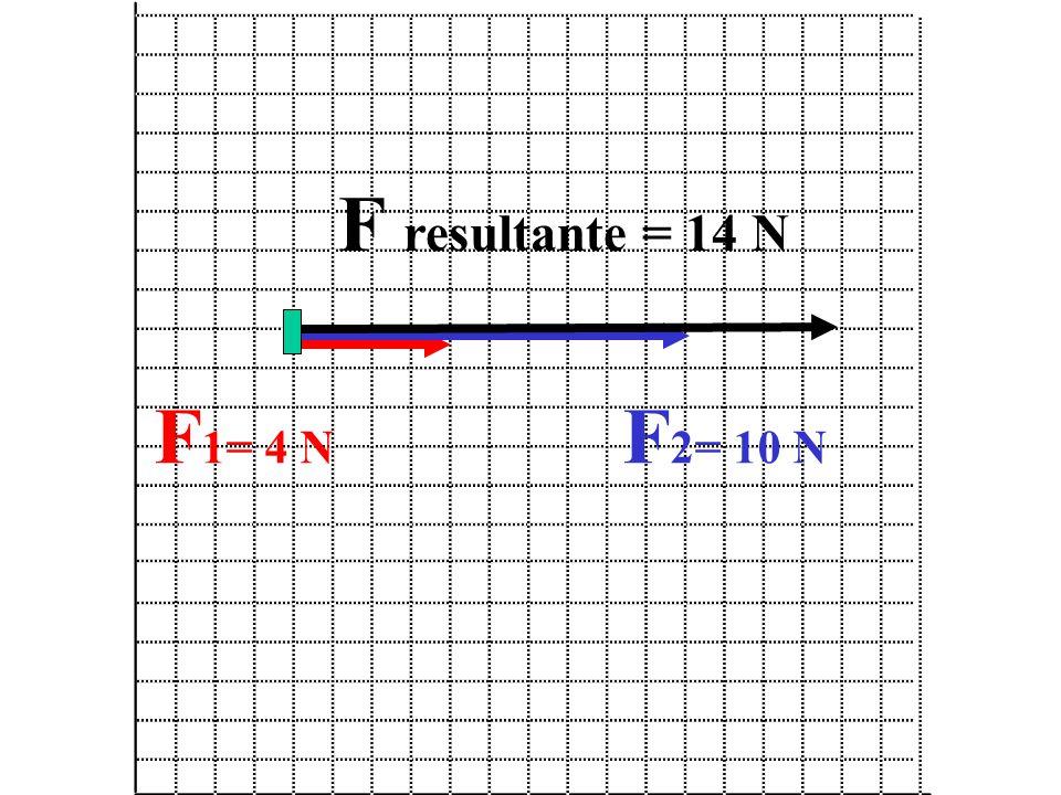 F resultante = 14 N F1= 4 N F2= 10 N