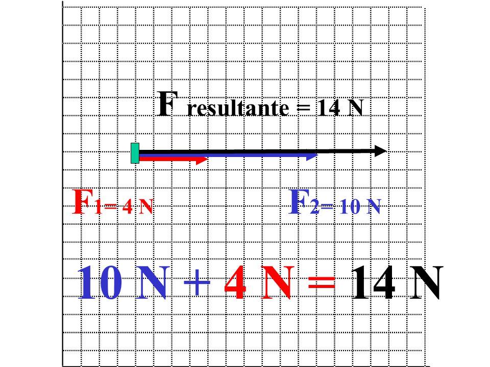 F resultante = 14 N F1= 4 N F2= 10 N 10 N + 4 N = 14 N