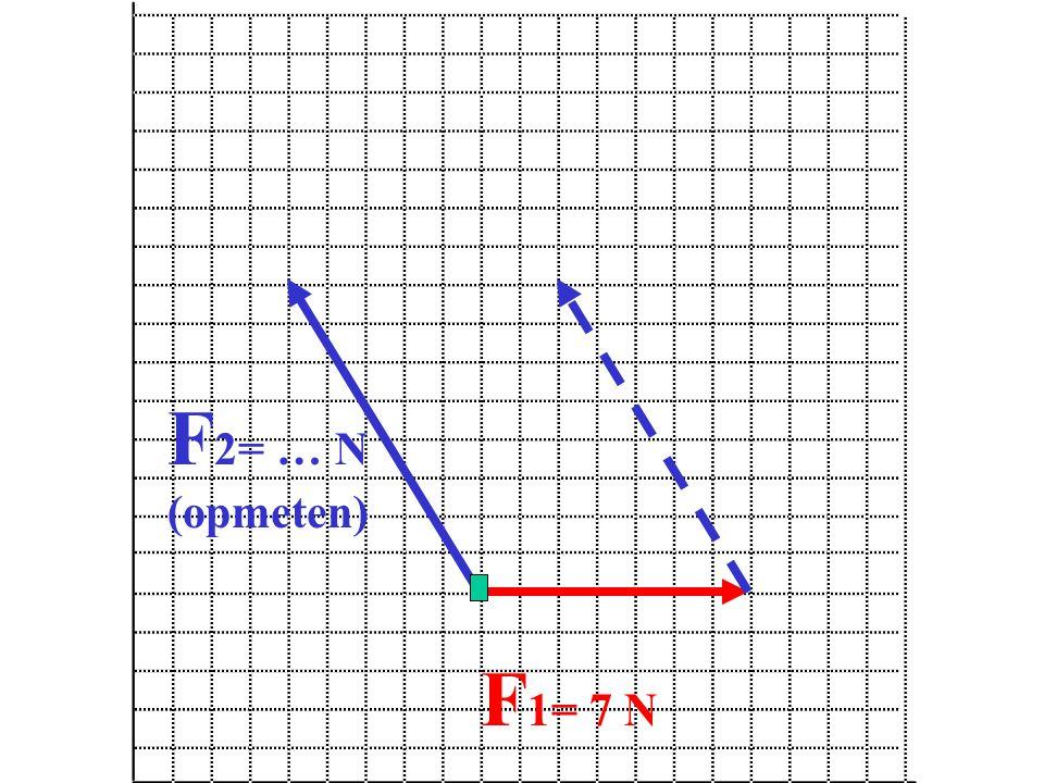 F2= … N (opmeten) F1= 7 N