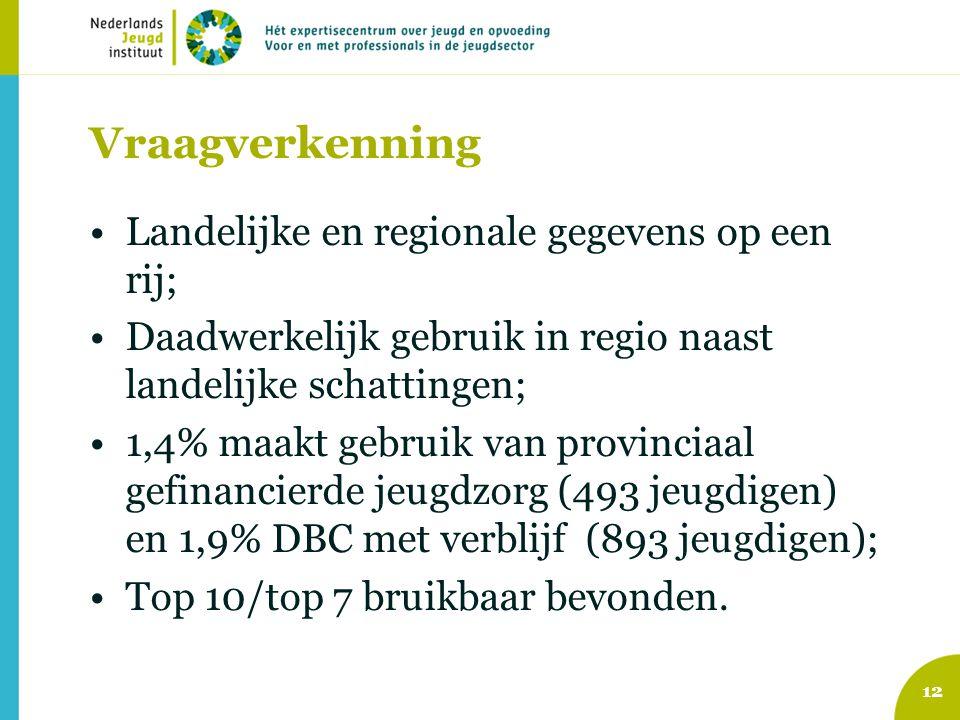 Vraagverkenning Landelijke en regionale gegevens op een rij;