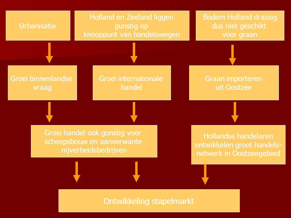Ontwikkeling stapelmarkt
