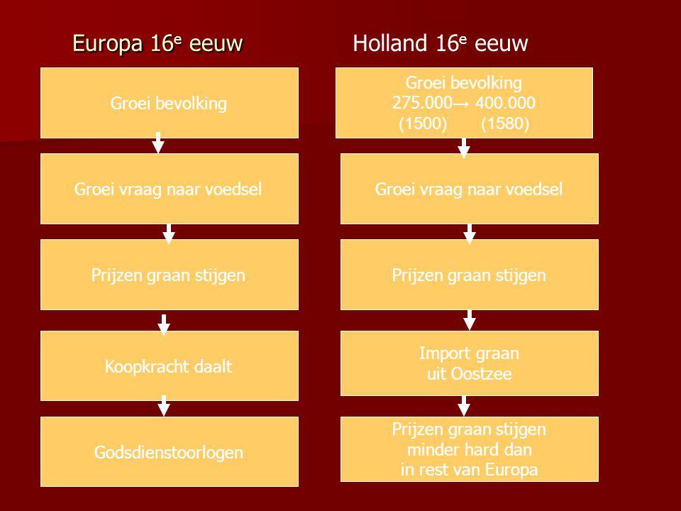 Europa 16e eeuw Holland 16e eeuw Groei bevolking Groei bevolking