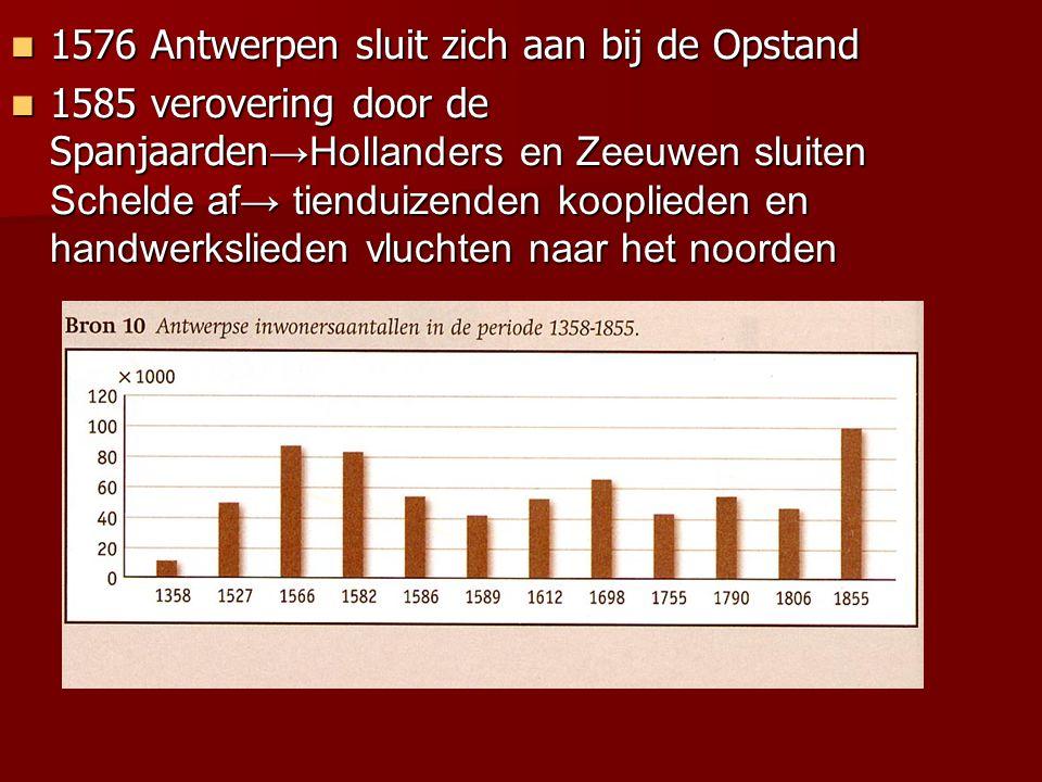 1576 Antwerpen sluit zich aan bij de Opstand