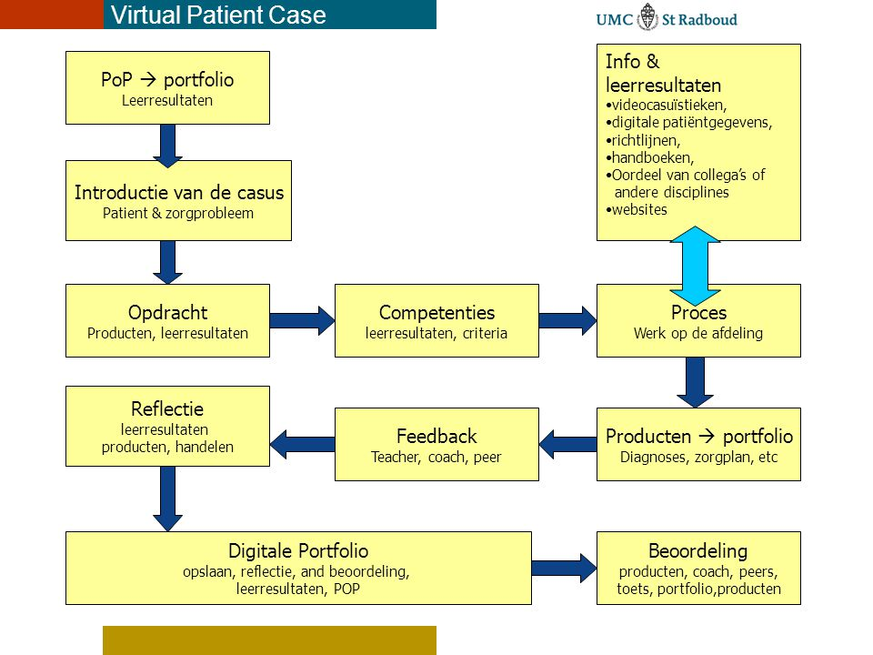 Virtual Patient Case Info & leerresultaten