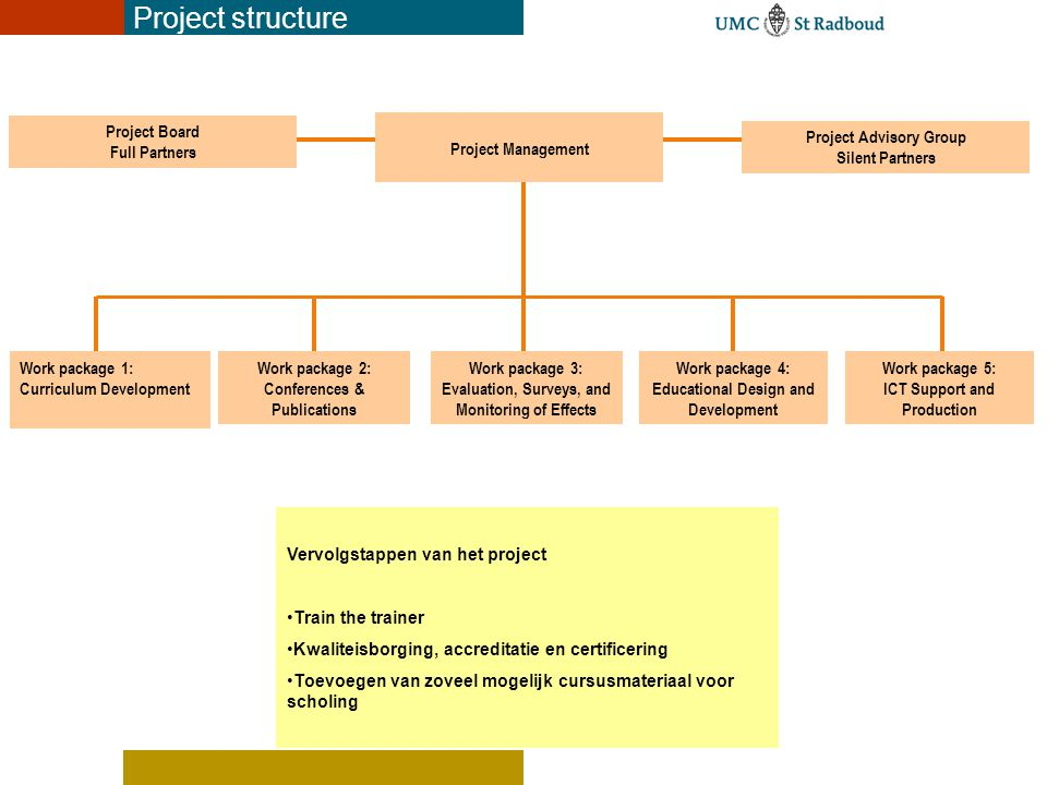 Project structure Project Board Full Partners Project Management
