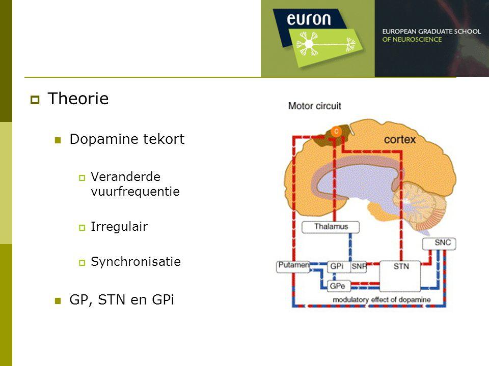 Theorie Dopamine tekort GP, STN en GPi Veranderde vuurfrequentie