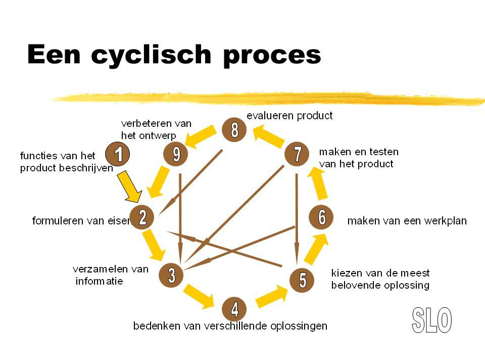 Een cyclisch proces 1 2 3 4 5 6 7 8 9 SLO