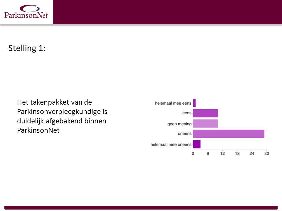 Stelling 1: Het takenpakket van de Parkinsonverpleegkundige is duidelijk afgebakend binnen ParkinsonNet.