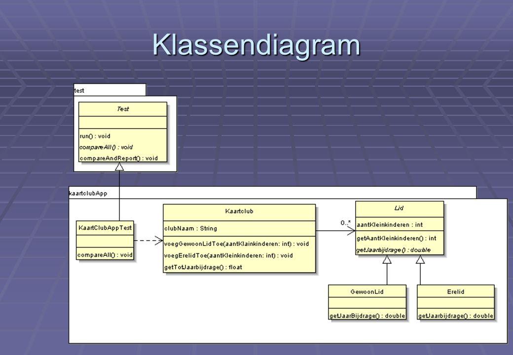 Klassendiagram Deel XVI: Herhaling java-programmatie en geautomatiseerd testen (vervolg)