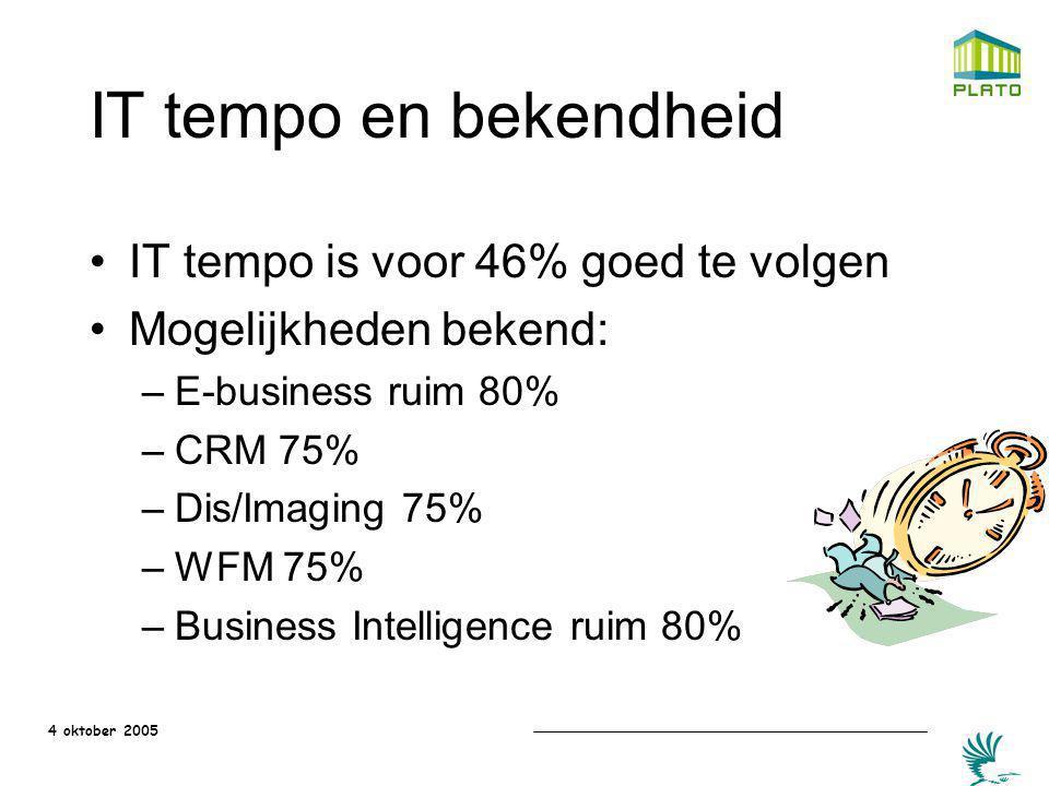 IT tempo en bekendheid IT tempo is voor 46% goed te volgen