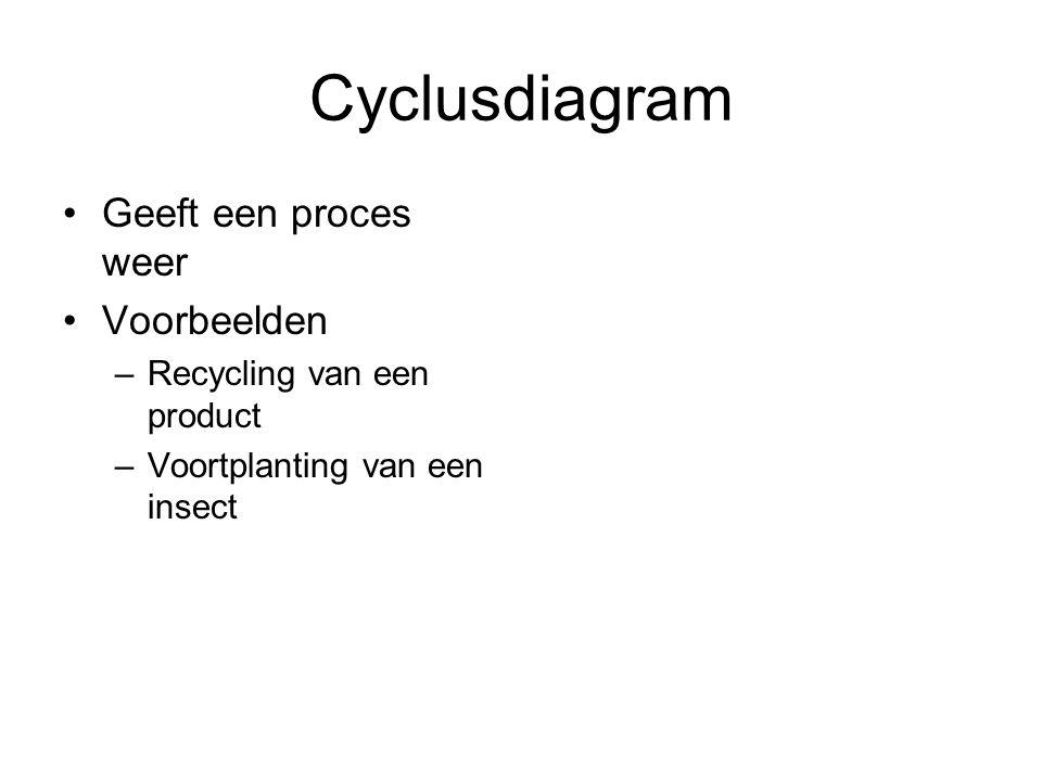 Cyclusdiagram Geeft een proces weer Voorbeelden