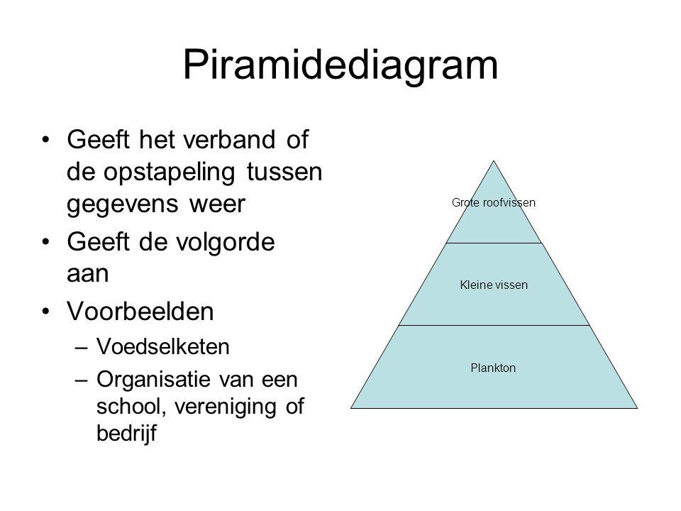Piramidediagram Geeft het verband of de opstapeling tussen gegevens weer. Geeft de volgorde aan. Voorbeelden.