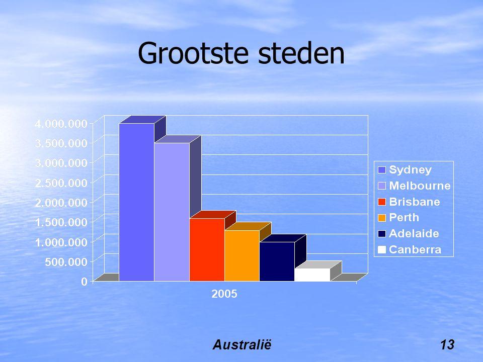 Grootste steden Australië