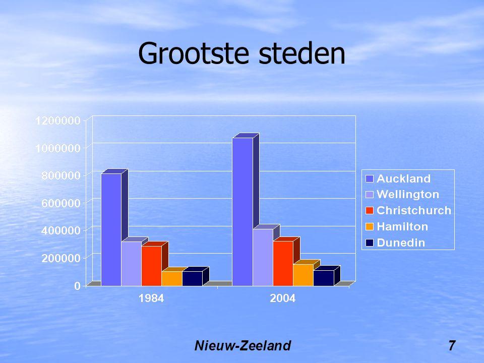 Grootste steden Nieuw-Zeeland