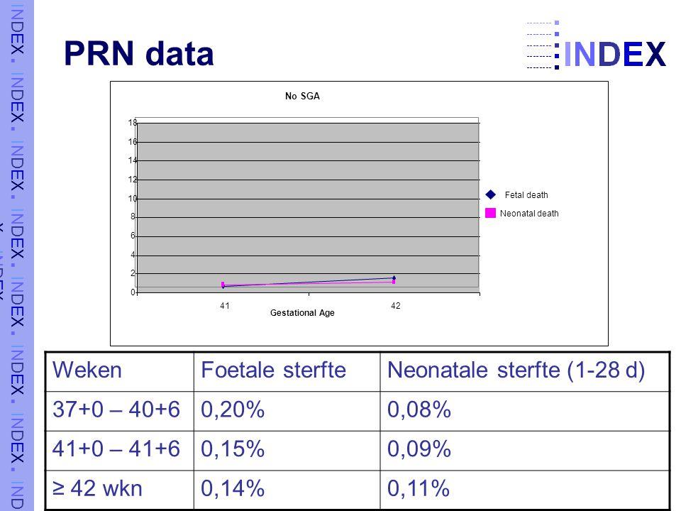 PRN data Weken Foetale sterfte Neonatale sterfte (1-28 d) 37+0 – 40+6